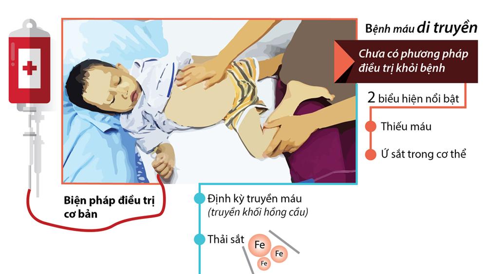 Bệnh tan máu bẩm sinh khó chữa nhưng có thể phòng tránh